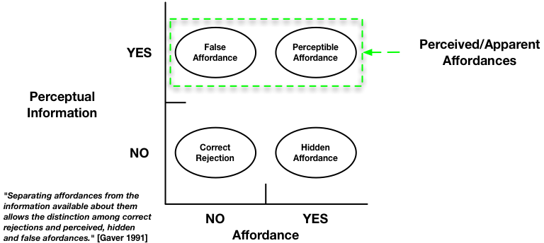Affordance relative to Perceptual Information adapted from Gaver (1991).