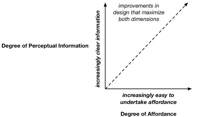 Improving Affordance Design adapted from McGrenere and Hon (2000).