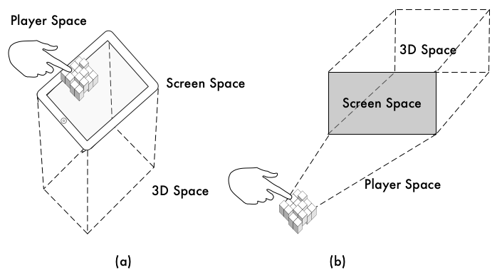 Example Game/Interaction Spaces for Game Objects used with Screens.