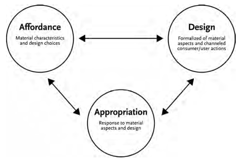 The interdependency of affordance, design and appropriation (Schäfer 2011, p. 20).