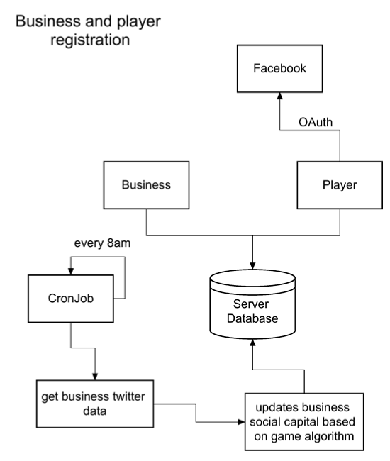 A diagram to show the process for how businesses and players register for the game.