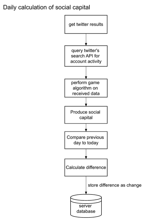 A diagram to show the process of calculating the social capital from data collected from Twitter.