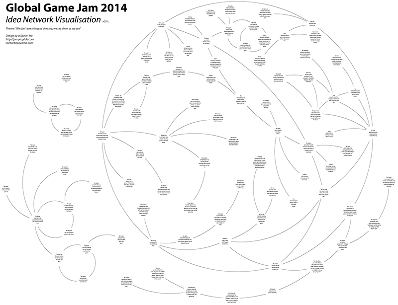 Figure 1: Global Game Jam 2014 Inspiration Network Visualisation (click for full resolution version).
