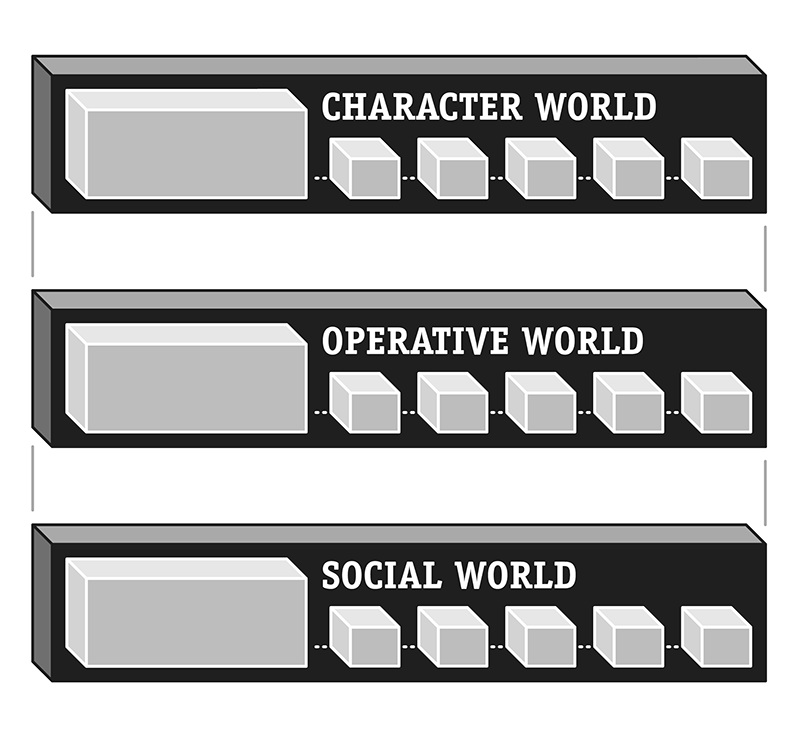Figure 1: Three levels of the Game Event: the Social World, the Operative World and the Character World.