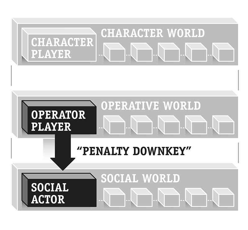 Figure 4: The most severe sanction in many Game Events is to downkey a user to Social Actor.