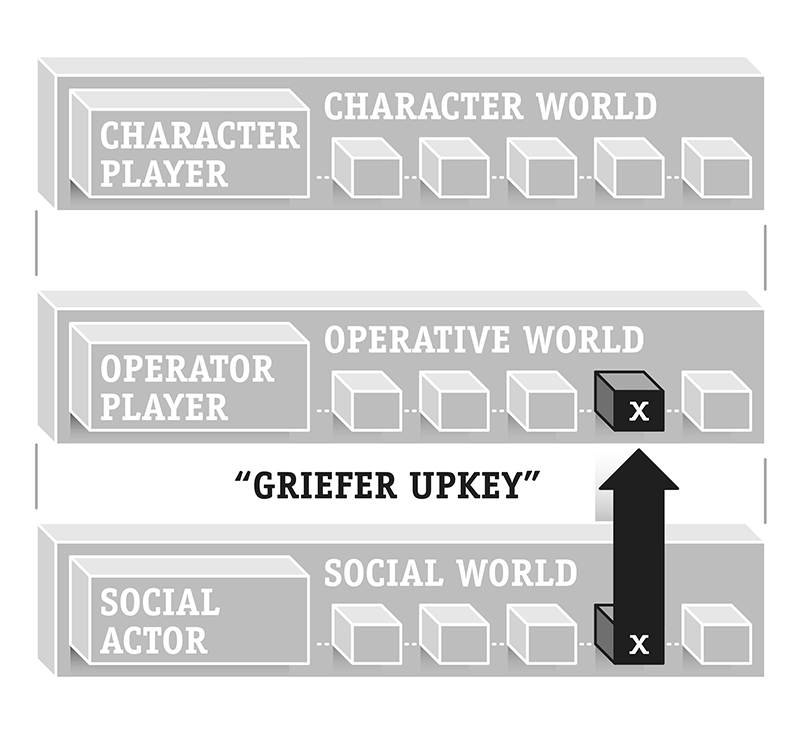 Figure 5: Griefing is an inappropriate upkey of Social World resources.
