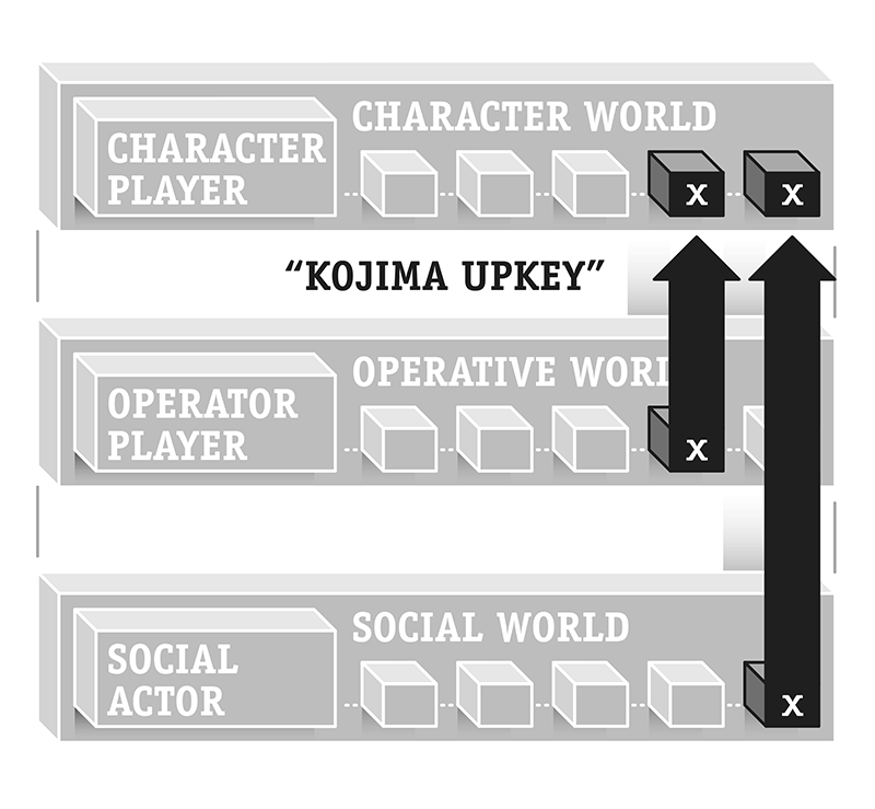 Figure 6: A typical movement of objects within Game Events designed by Hideo Kojima.